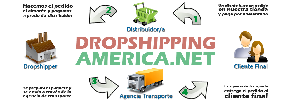 sistema dropshipping